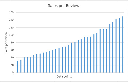 Using Steam reviews to estimate sales